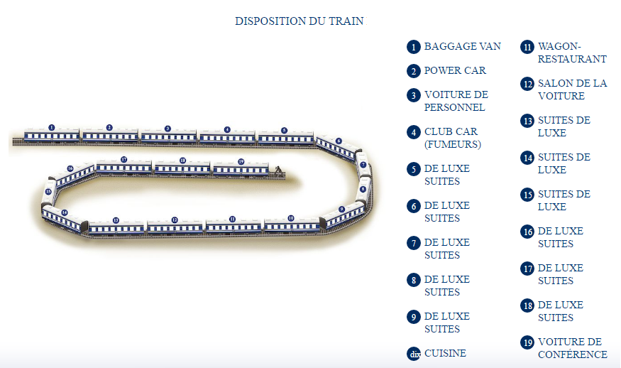 Disposition du Train Bleu : 20 wagons