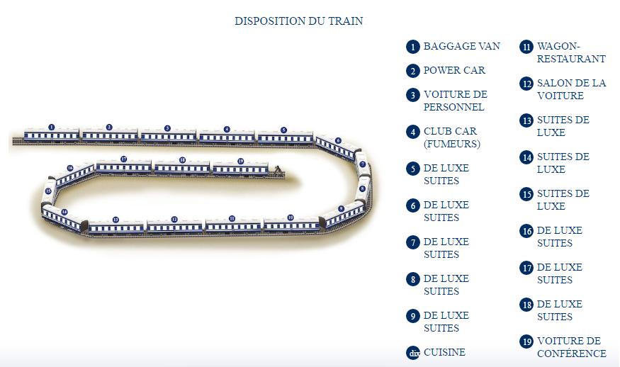 Disposition du Train Bleu : 20 wagons
